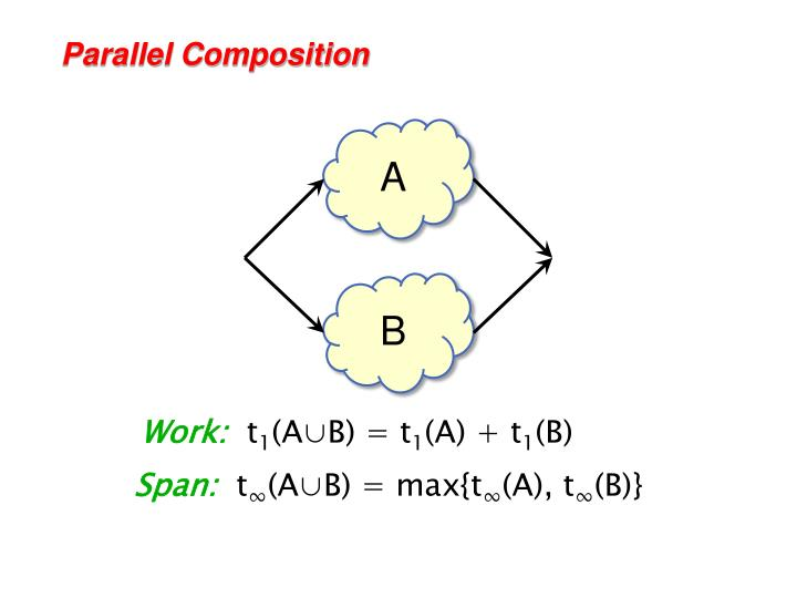 Parallel Composition