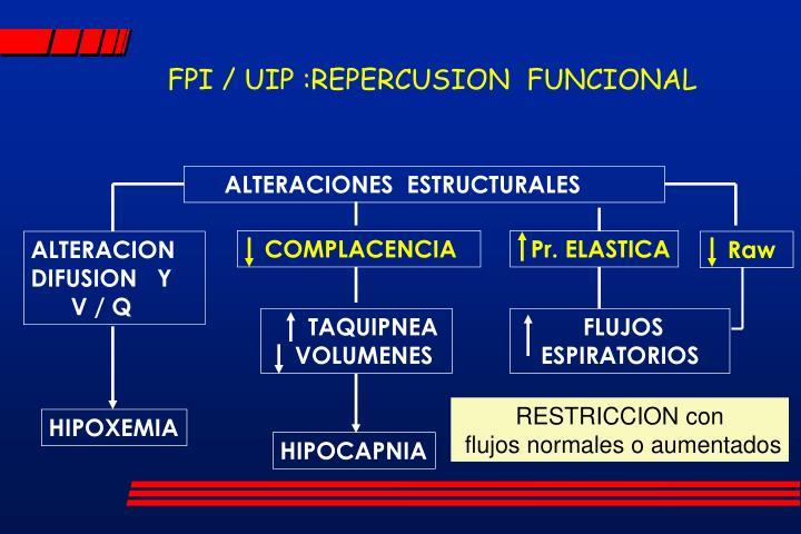 FPI / UIP :REPERCUSION  FUNCIONAL