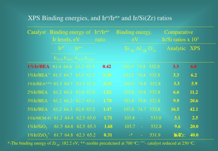 XPS Binding energies, and Ir