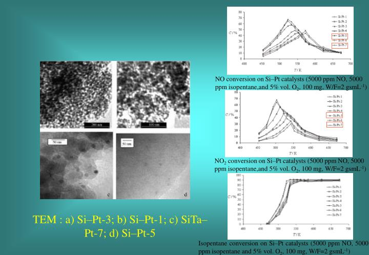 NO conversion on Si–Pt catalysts (5000 ppm NO, 5000 ppm isopentane,and 5% vol. O