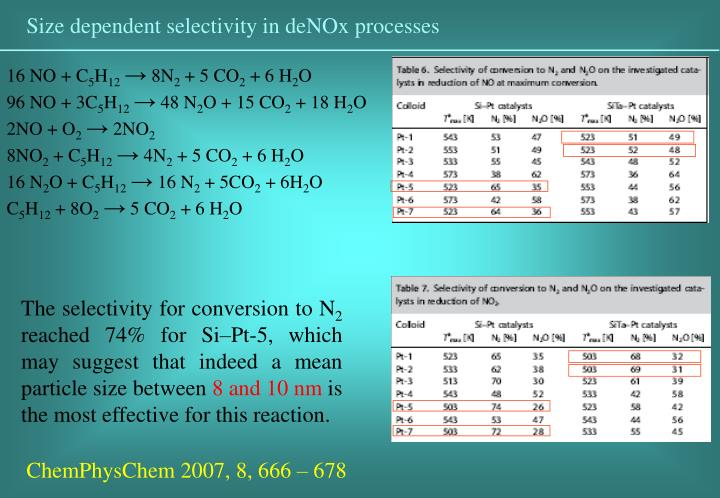 Size dependent selectivity in deNOx processes