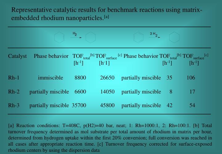 Representative catalytic results for benchmark
