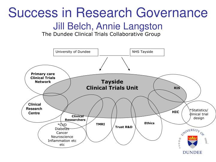 Success in Research Governance