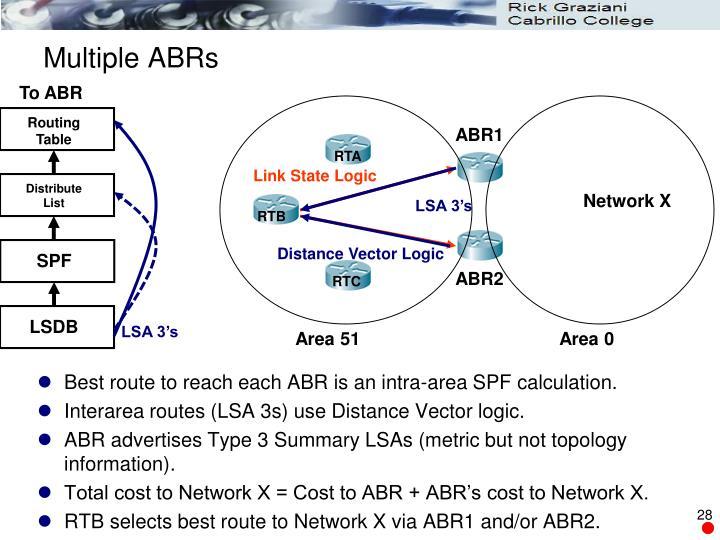 Multiple ABRs