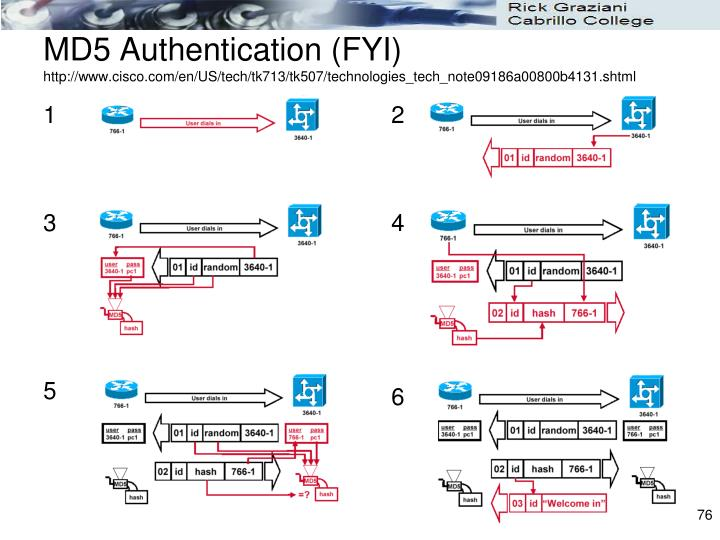 MD5 Authentication (FYI)