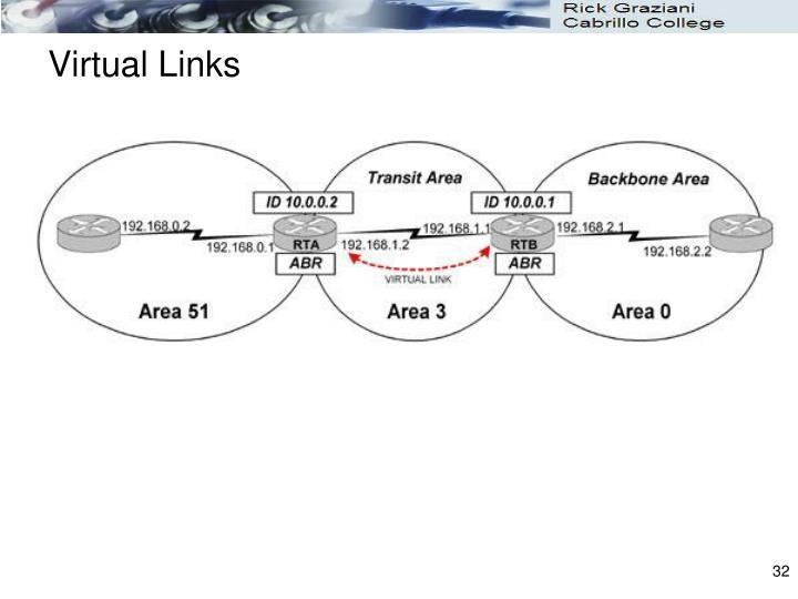 Virtual Links