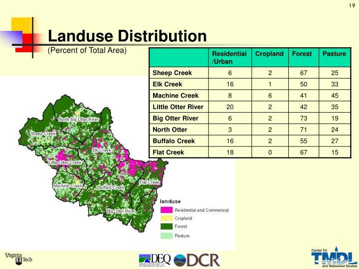Landuse Distribution