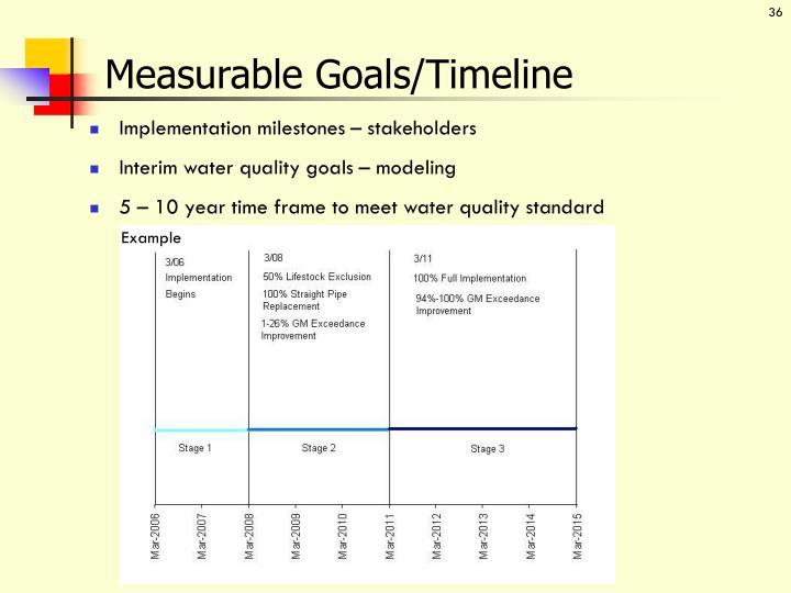 Measurable Goals/Timeline
