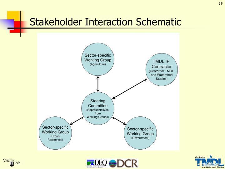 Stakeholder Interaction Schematic