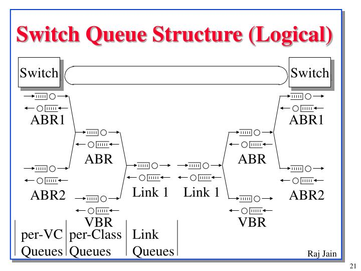 Switch Queue Structure (Logical)