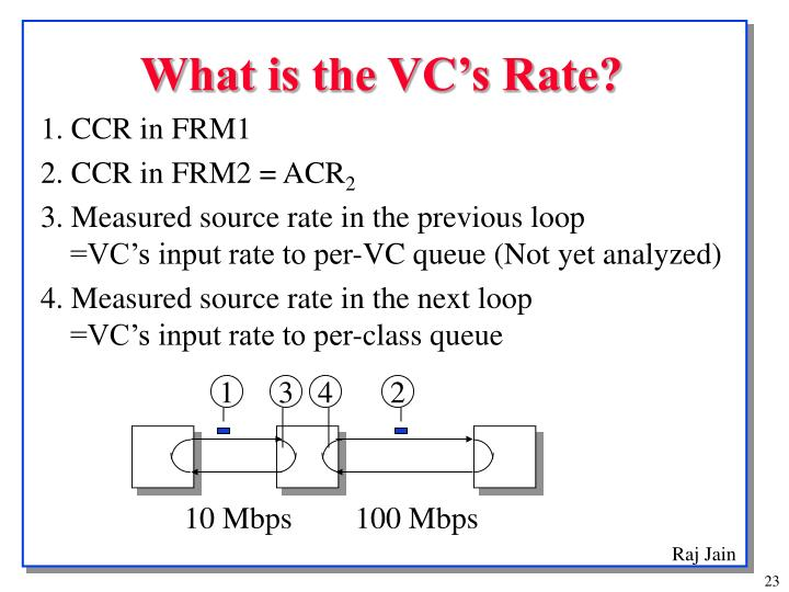 What is the VC's Rate?