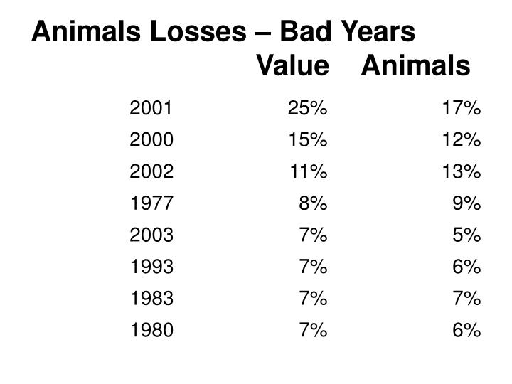 Animals Losses – Bad Years