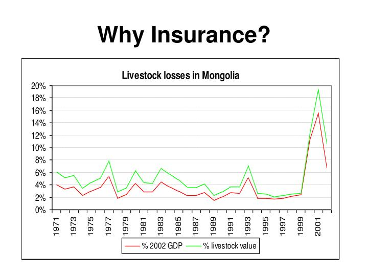 Why Insurance?