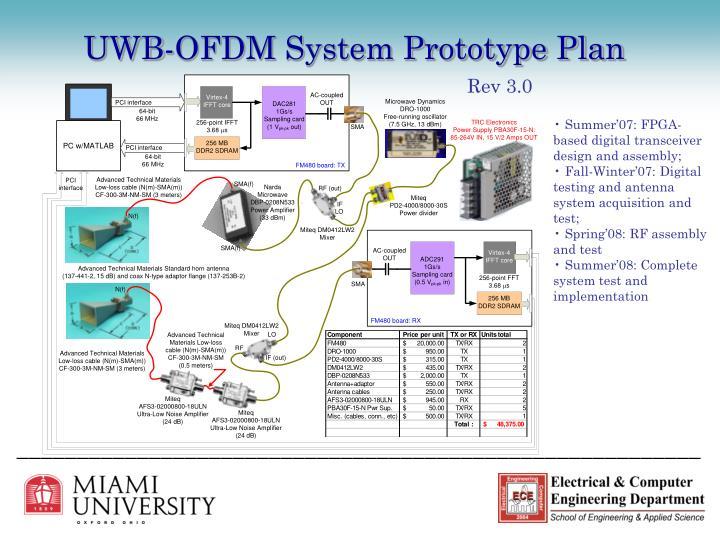 UWB-OFDM System Prototype Plan
