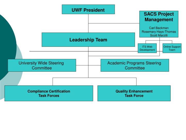 UWF President