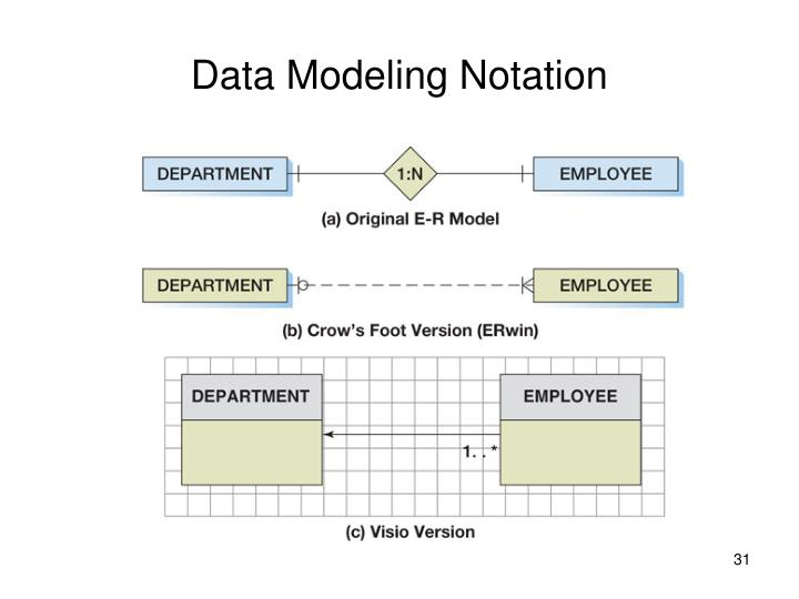 Ppt Data Modeling With The Entity Relationship Model Powerpoint