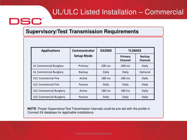 UL/ULC Listed Installation – Commercial