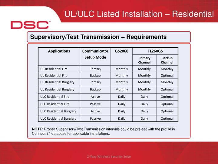 UL/ULC Listed Installation – Residential