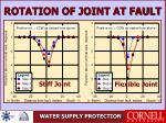 rotation of joint at fault