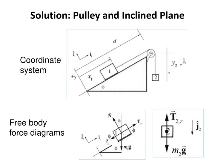 Solution: Pulley and Inclined Plane