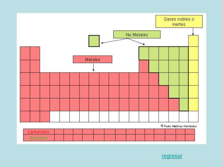 Ppt historia de la tabla peridica powerpoint presentation id propiedades periodicas tabla interactiva slide9 regresar urtaz Images