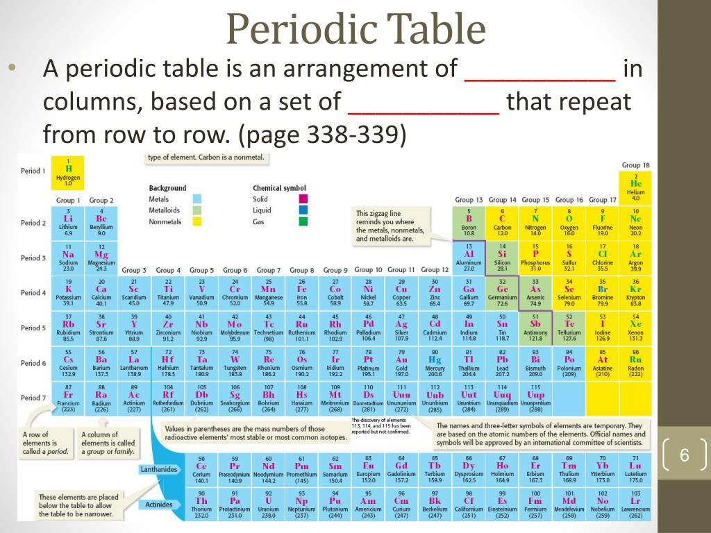 PPT - CHAPTER 12: Periodic Table PowerPoint Presentation ...