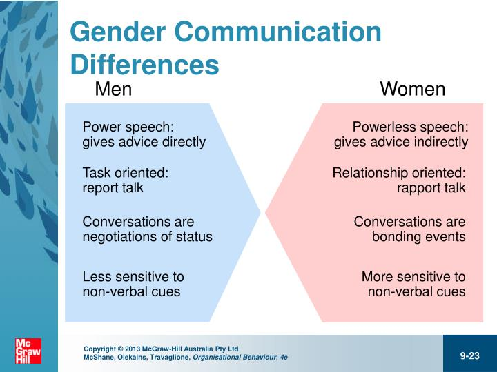 communication differences in gender