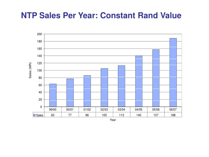 NTP Sales Per Year: Constant Rand Value