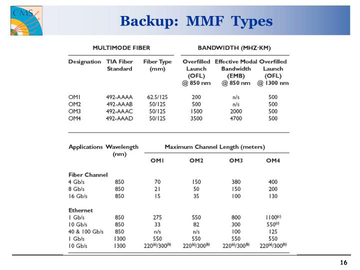 Backup:  MMF  Types