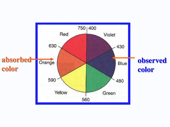 research on absorbtion of colour Color and absorption spectroscopy ozone molecules absorb ultraviolet light this is radiation in a frequency too high (wavelength too short) for us to detect with our eyes.