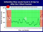 unfamiliar new words found in al qur an after the 2 short courses1