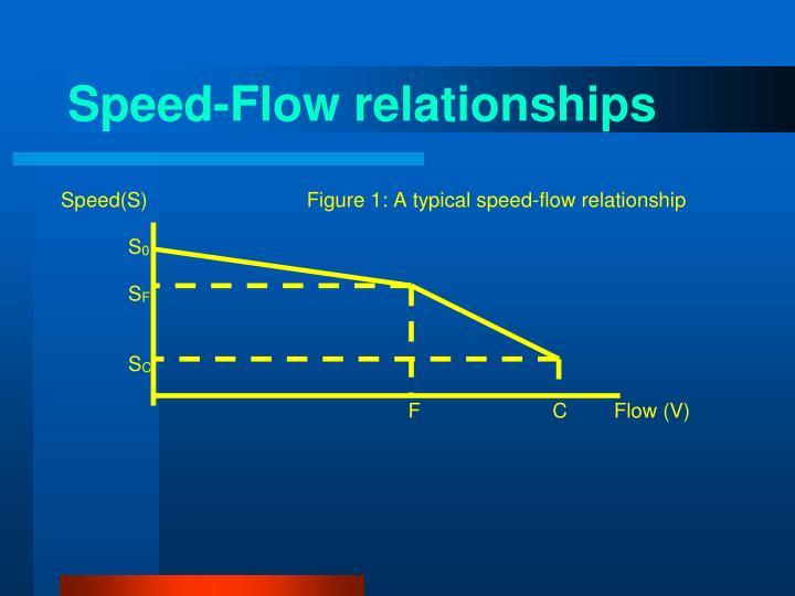 Speed-Flow relationships