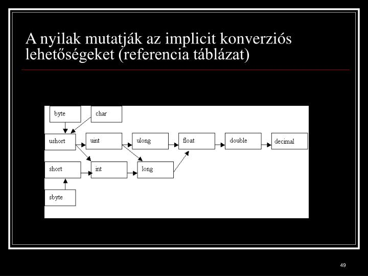 A nyilak mutatják az implicit konverziós lehetőségeket (referencia táblázat)