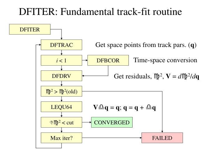 DFITER: Fundamental track-fit routine
