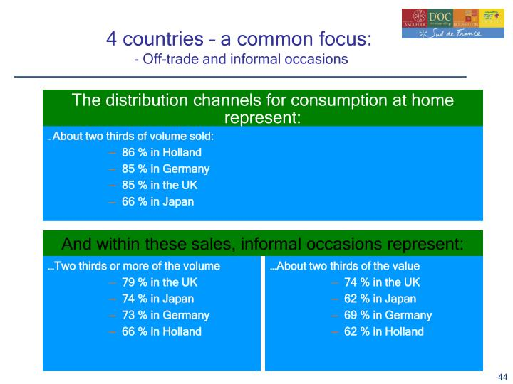 4 countries – a common focus: