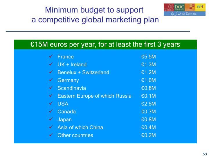 Minimum budget to support