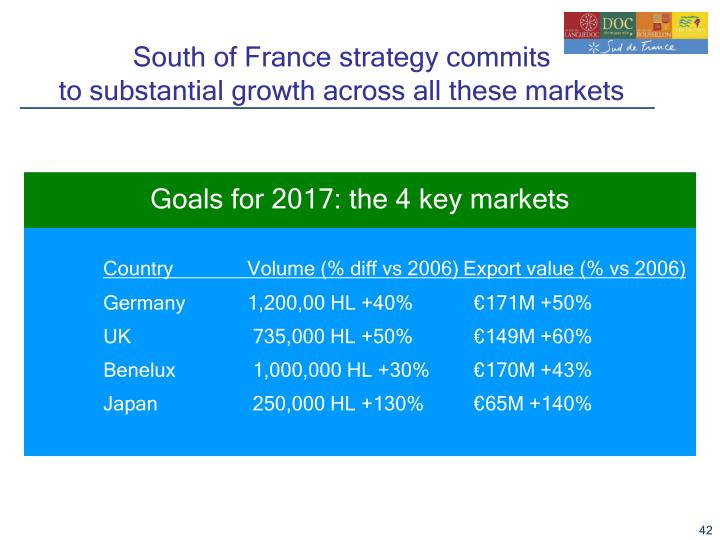 South of France strategy commits
