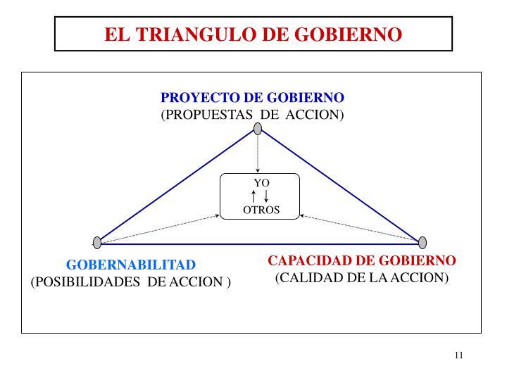 EL TRIANGULO DE GOBIERNO