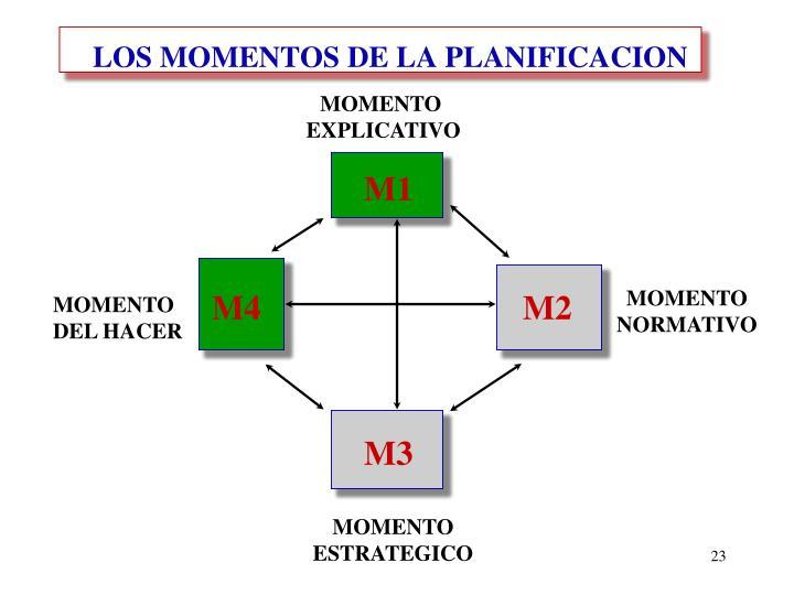 LOS MOMENTOS DE LA PLANIFICACION