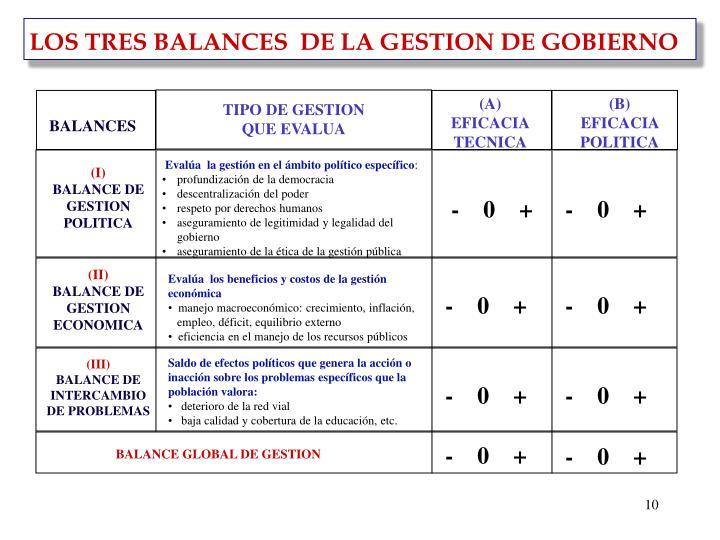 LOS TRES BALANCES  DE LA GESTION DE GOBIERNO