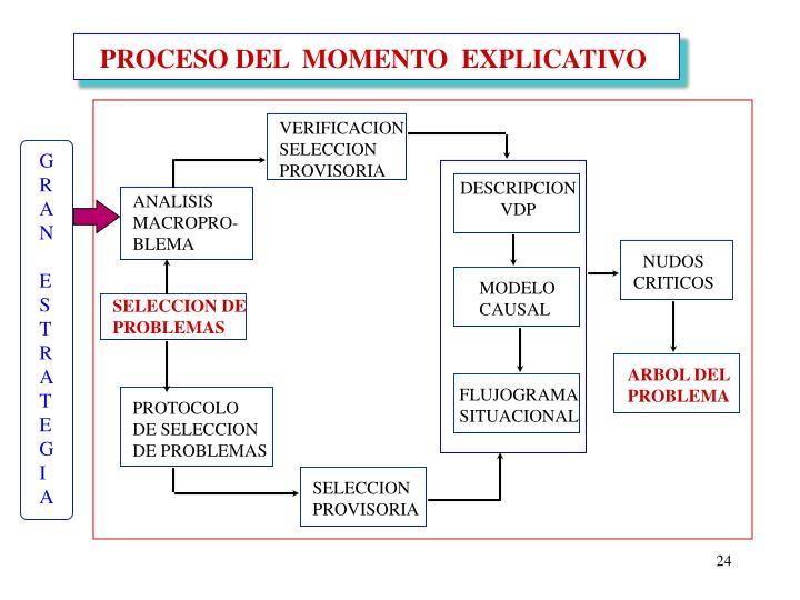 PROCESO DEL  MOMENTO  EXPLICATIVO