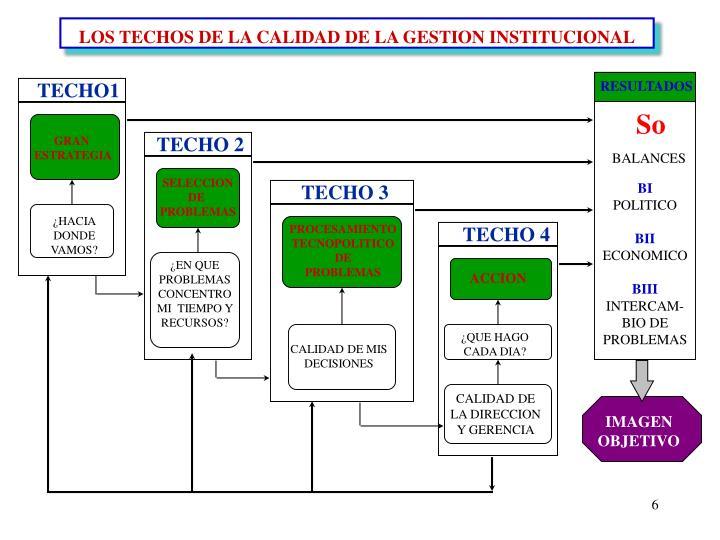 LOS TECHOS DE LA CALIDAD DE LA GESTION INSTITUCIONAL