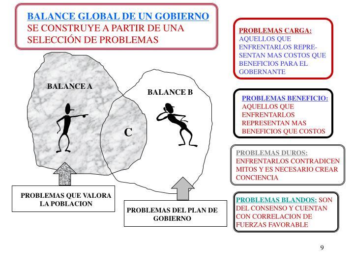 BALANCE GLOBAL DE UN GOBIERNO