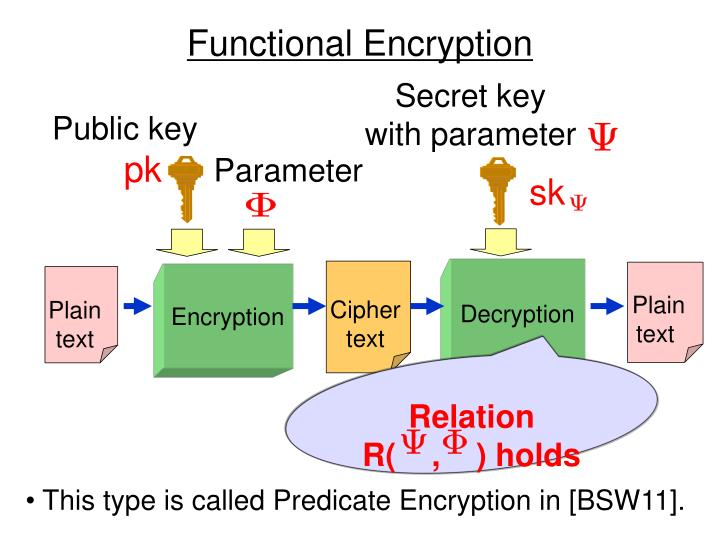 Functional encryption