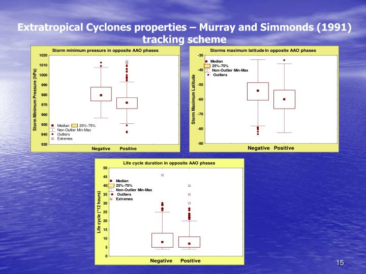 Extratropical Cyclones properties – Murray and Simmonds (1991)