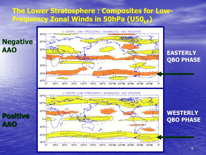 The Lower Stratosphere : Composites for Low-Frequency Zonal Winds in 50hPa (U50