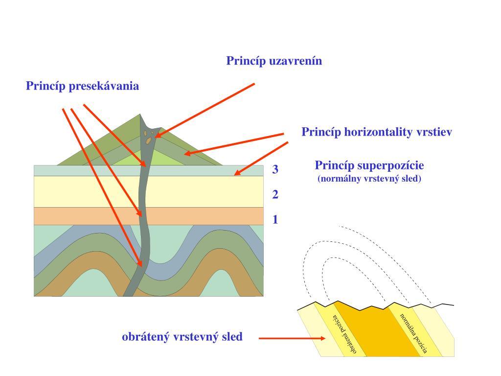 Podobnosti medzi relatívnymi a rádioaktívnymi datovania