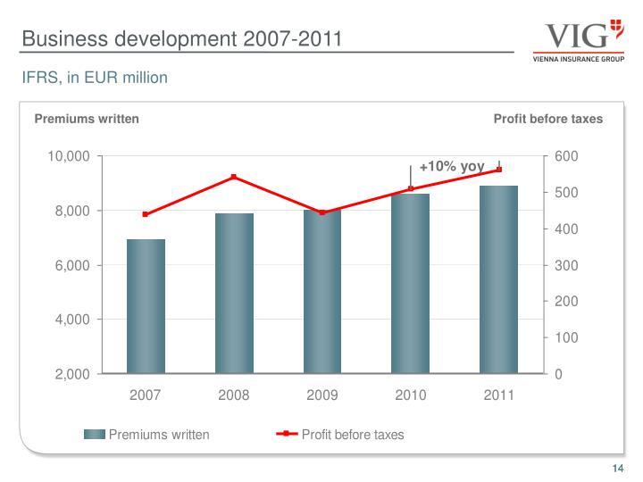 Business development 2007-2011