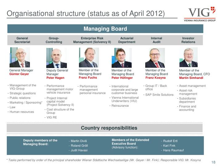 Organisational structure (status as of April 2012)
