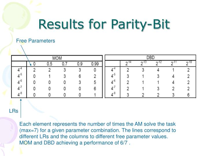 Results for Parity-Bit